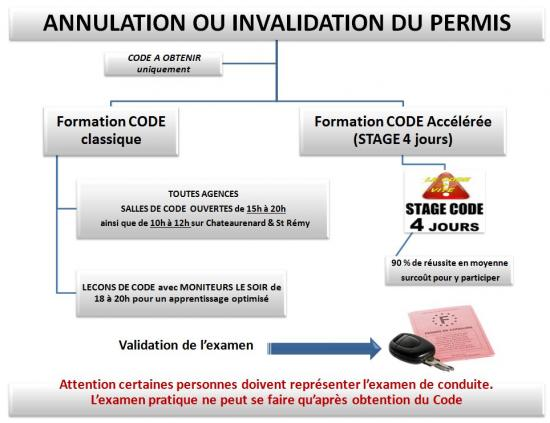 Info Annulation Invalidation