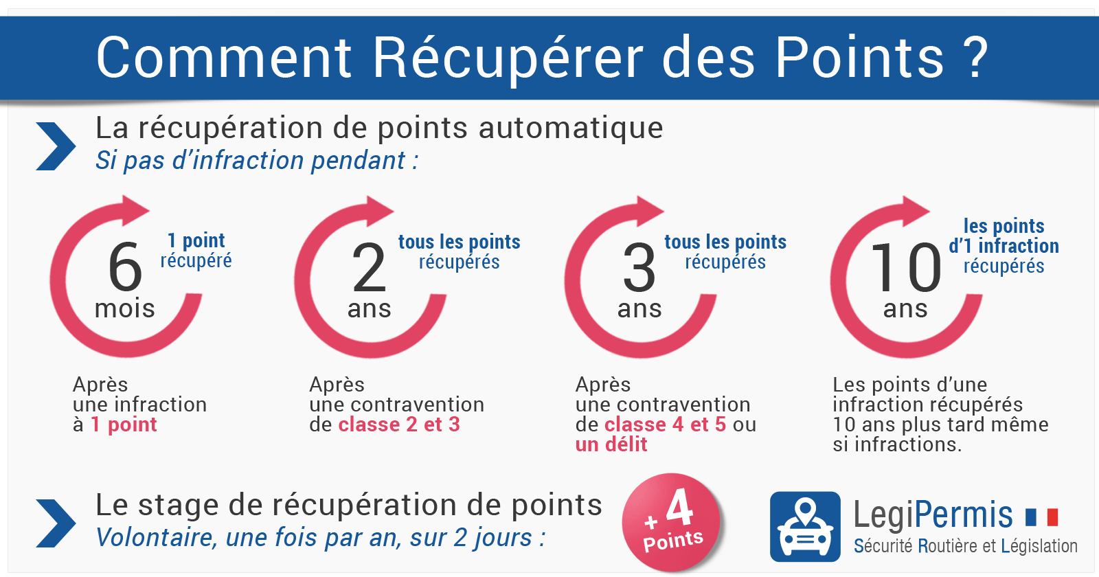 Recuperation de points du permis